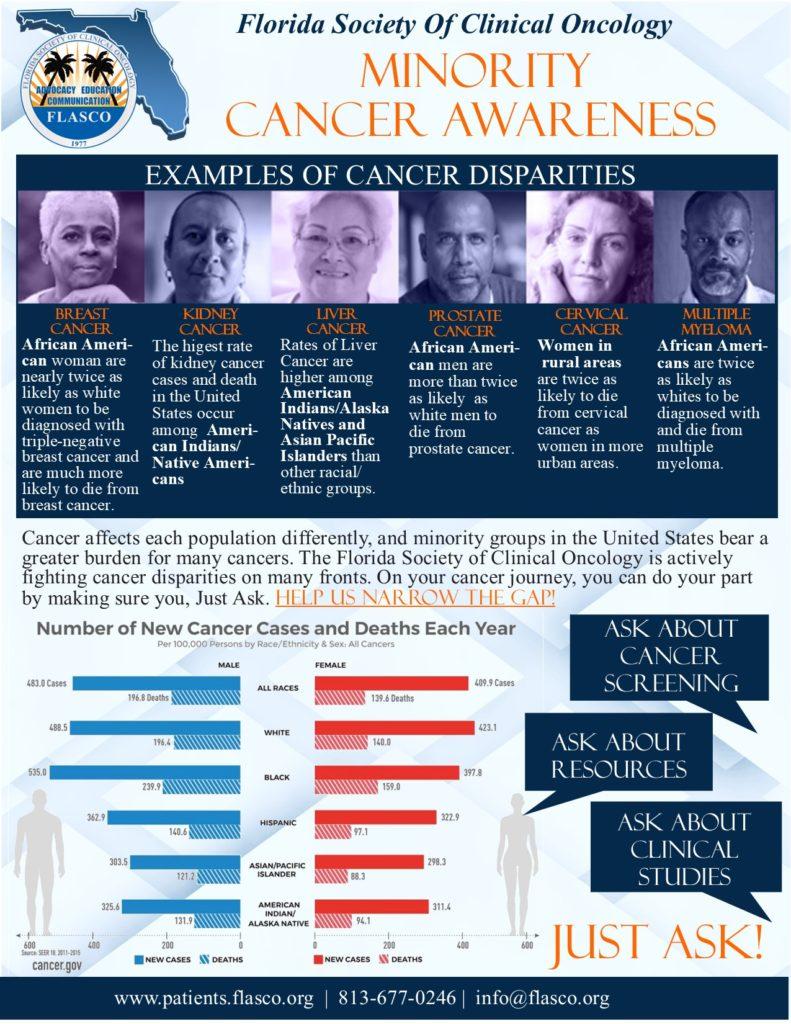 Minority Cancer Awareness